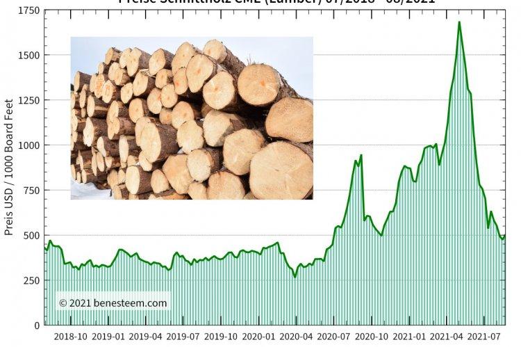 Random Length Lumber CME